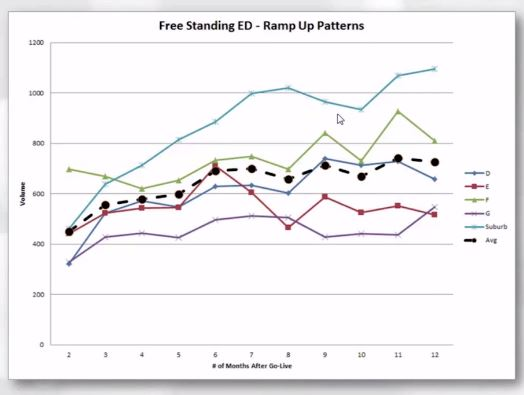 Volume Trends for Urgent Cares and Freestanding EDs