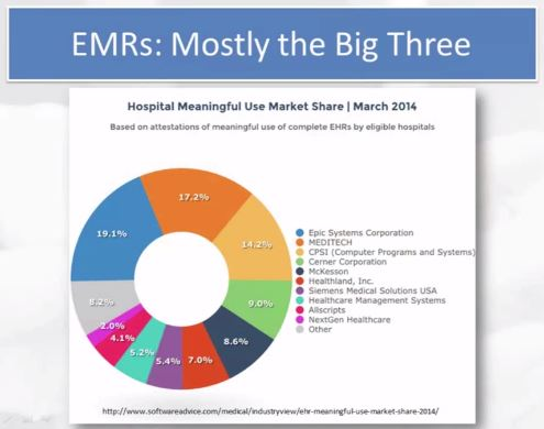 Emr Who Is Leading The Ehr System Market